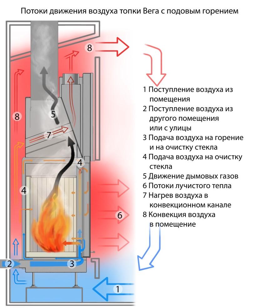 Потоки движения воздуха в каминной топке ЭкоКамин Вега с подовым горением