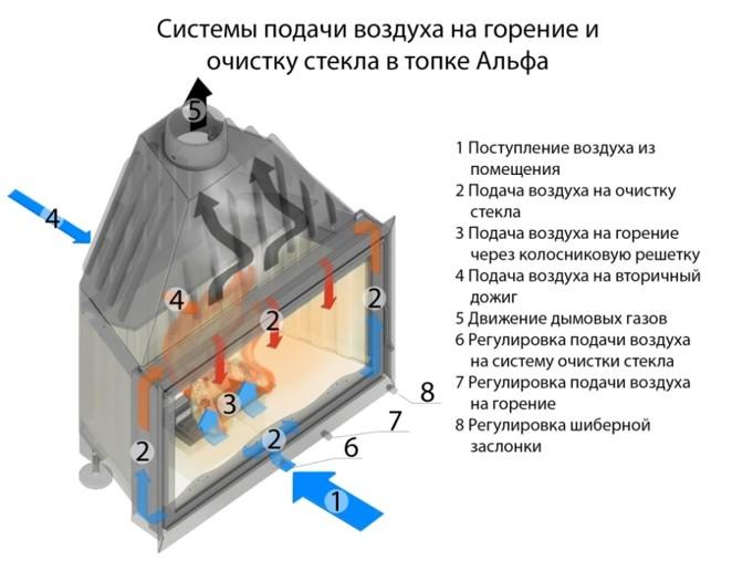 Система подачи воздуха на горение и очистку стекла в Топках Альфа ЭкоКамин