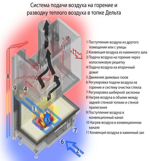Система подачи воздуха на горение и разводку теплого воздуха в топке Экокамин Дельта