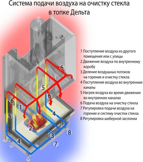 Система подачи воздуха на очистку стекла в топке Дельта