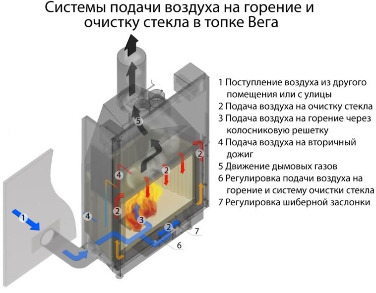 Схема подачи  воздуха на горение и очистку стекла в каминной топке ЭкоКамин Вега