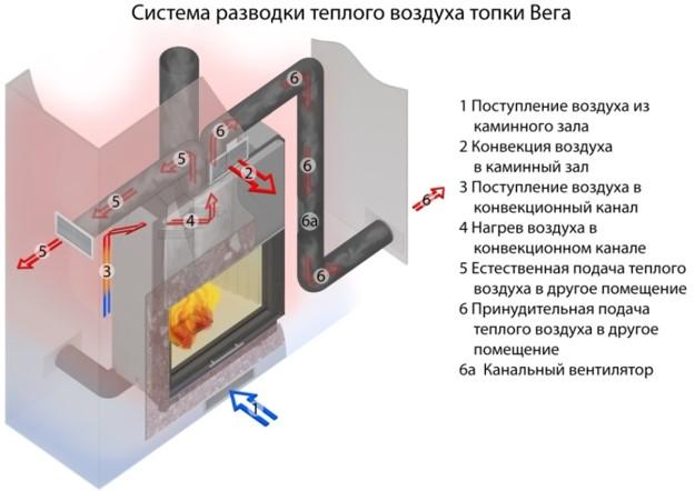 Схема разводки теплого воздуха в каминной топке ЭкоКамин Вега